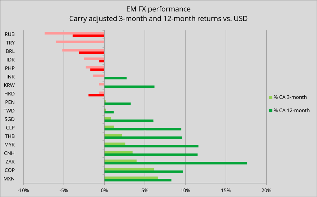 EM FX carry-adjusted