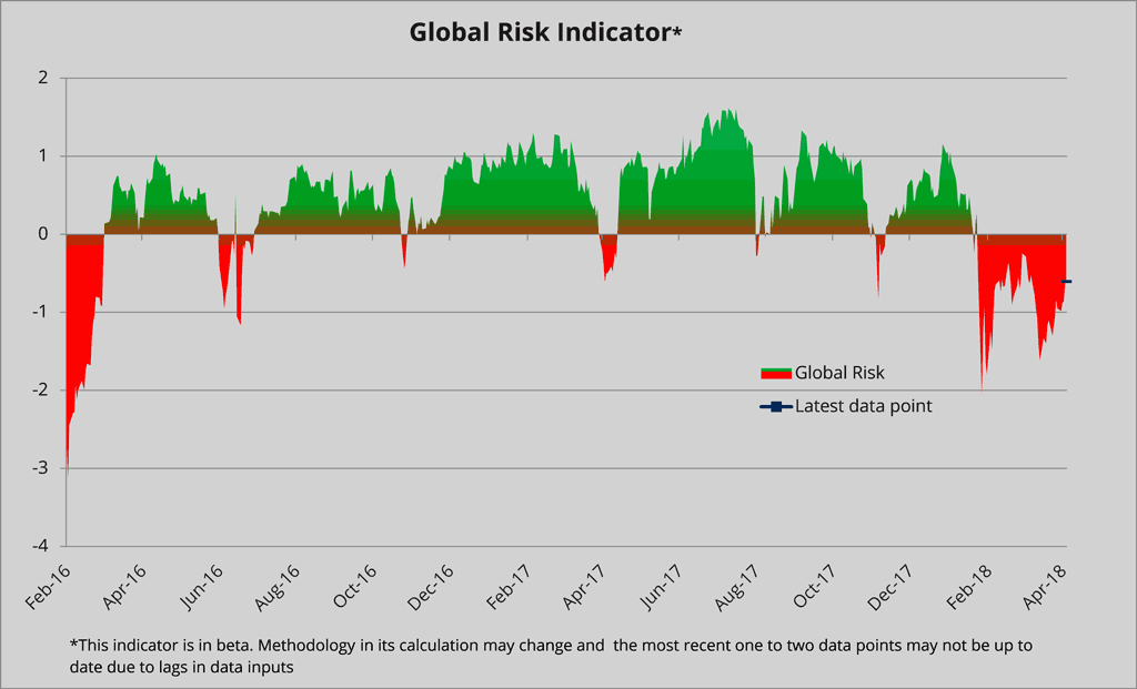 Global risk indicator