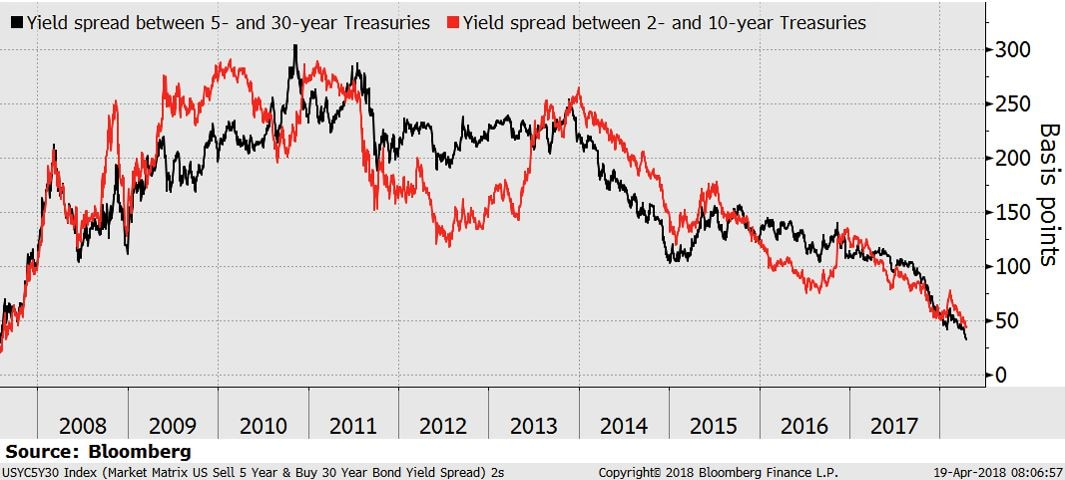 Yield spread, five- and 30-year US Treasuries