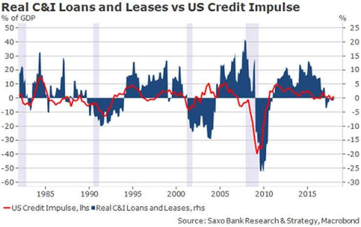 Real C&I loans and leases vs. US credit impulse