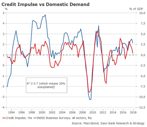 Credit Impulse Update: France's best days are already behind us