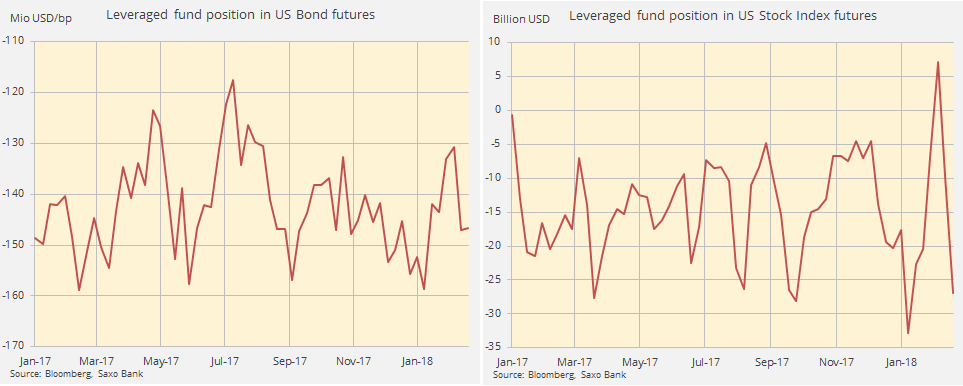Leveraged fund positions