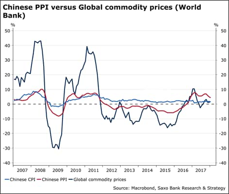 Chinese PPI versus global commodity prices