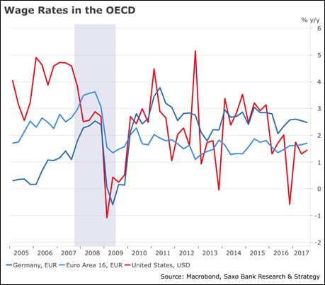 Wage growth