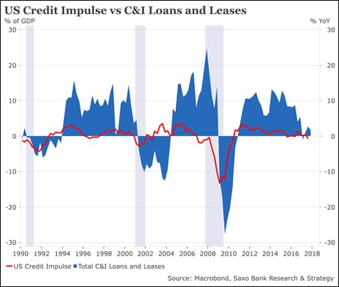 US credit impulse
