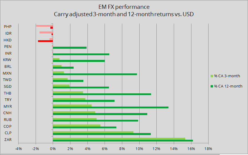 Carry adjusted 3-month and 12-month returns