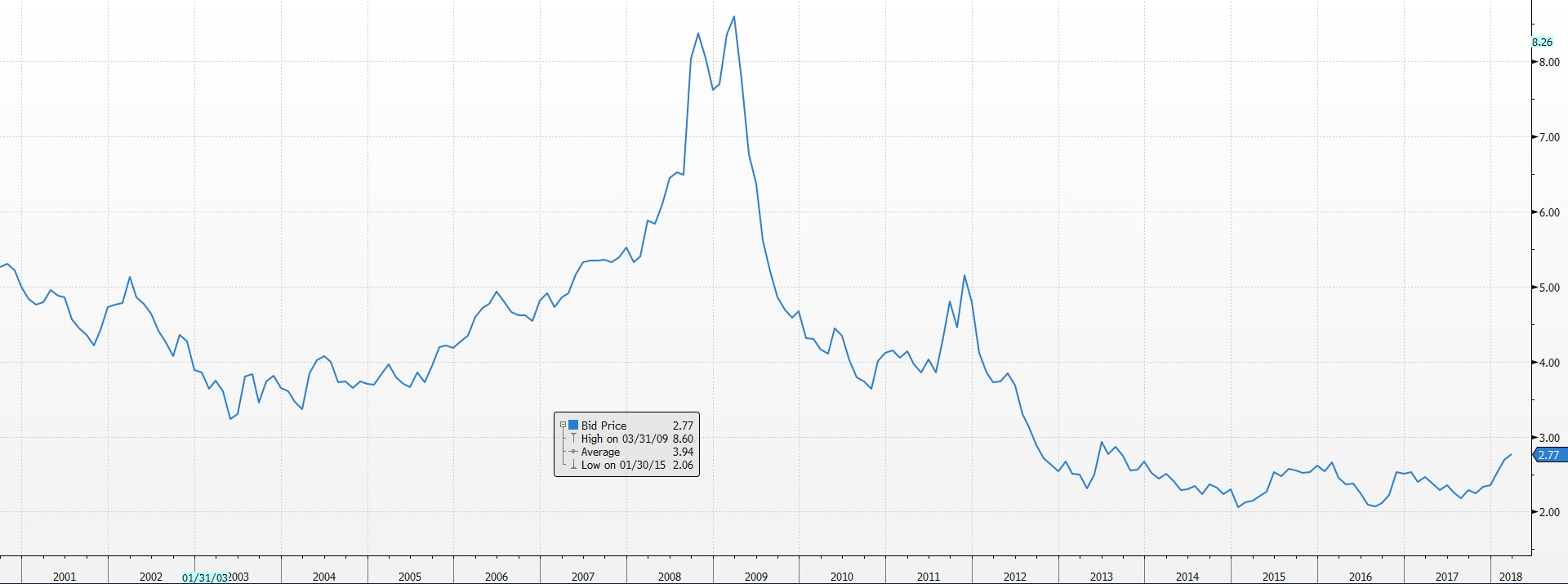 Bloomberg Barclays Global Aggregate Financial Yield to Worst
