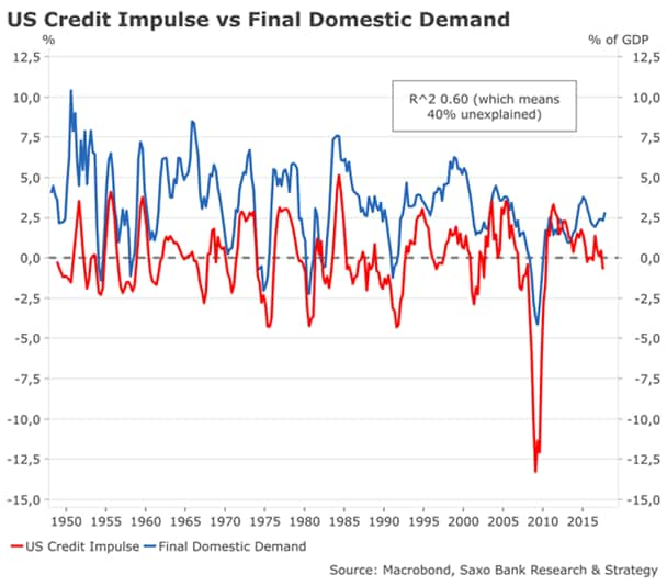 Credit impulse versus final domestic demand