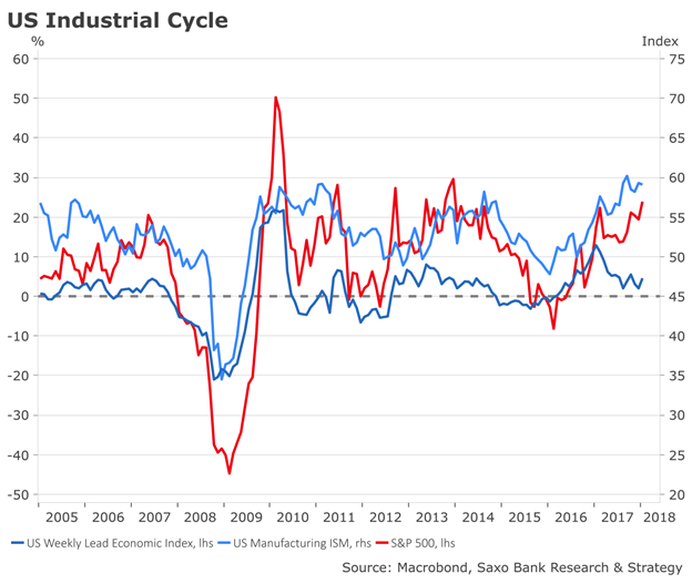 US industrial cycle