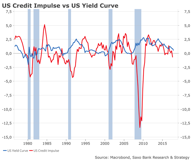 Credit impulse versus yield curve