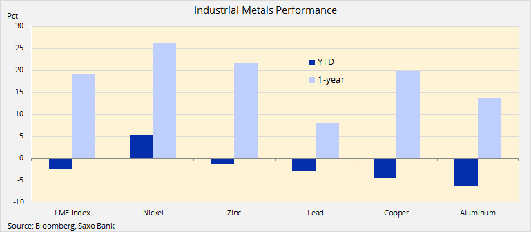 Industrial metals