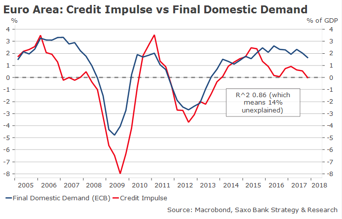 Dembik 0405 credit impulse