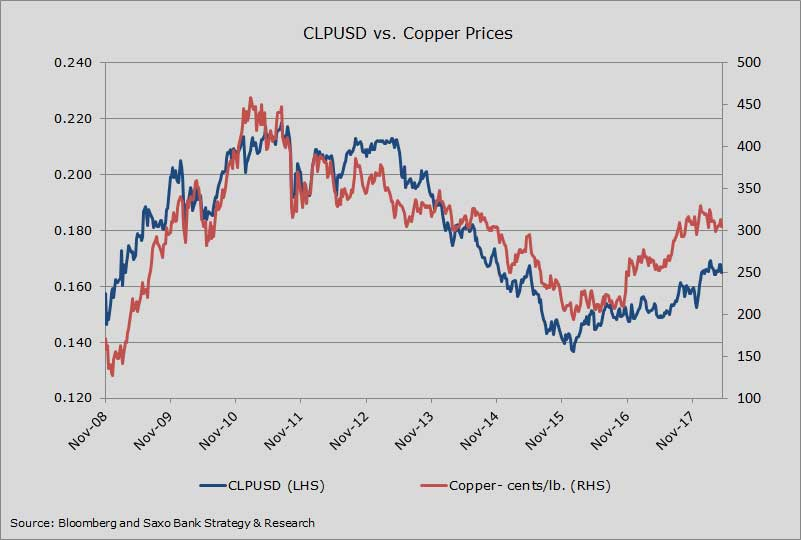 CLPUSD vs. copper prices