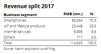 Revenue split