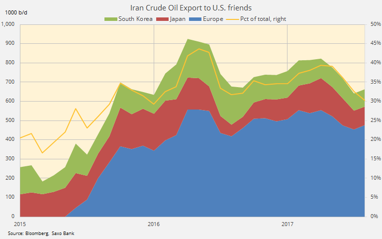 US iran crude oil
