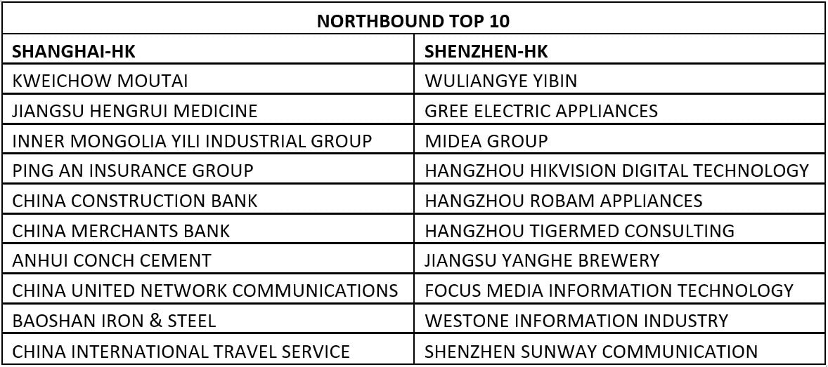 Northbound Top 10