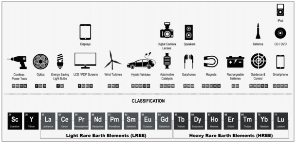 Rare earth applications