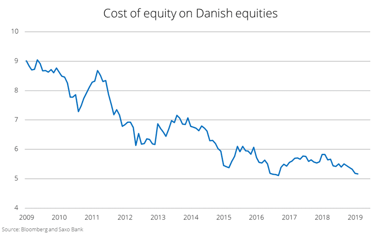 Cost of equity on Danish stocks