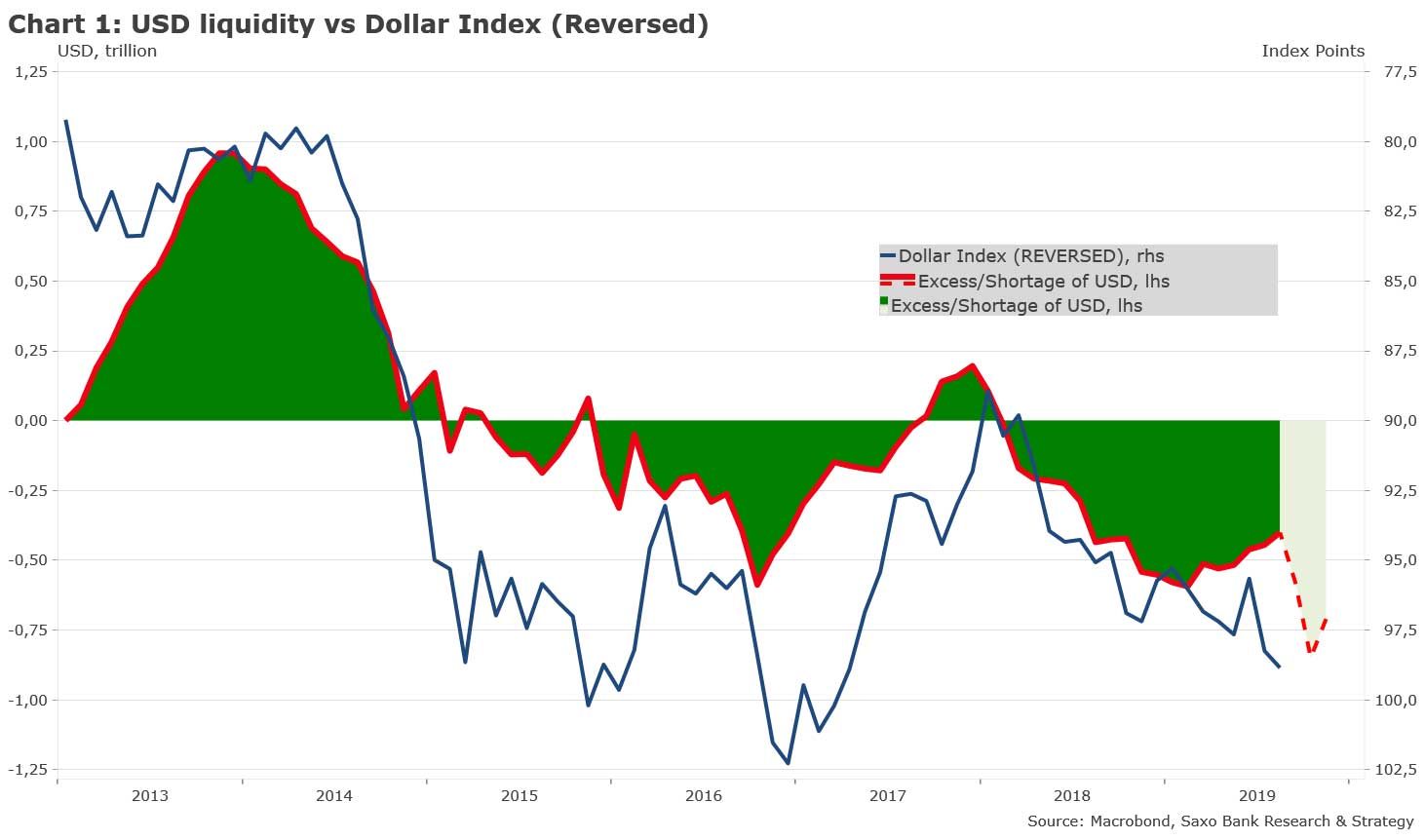 chart1-USD-liquidity-vs-dollar-index