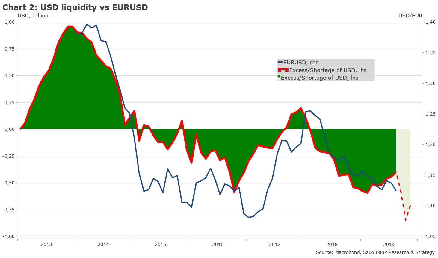 chart2-USD-liquidity-vs-EURUSD