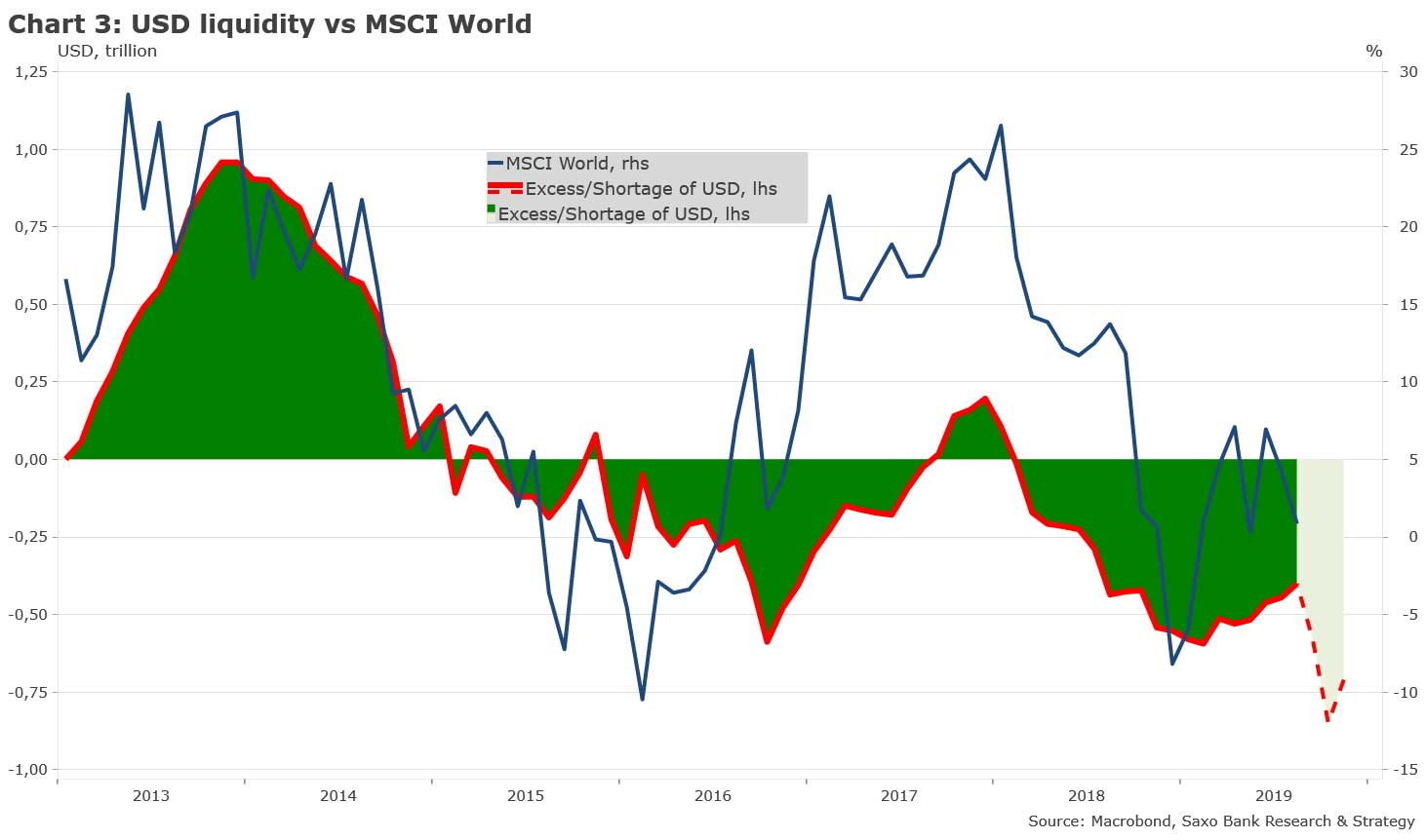 chart3-USD-liquidity-vs-msci-world