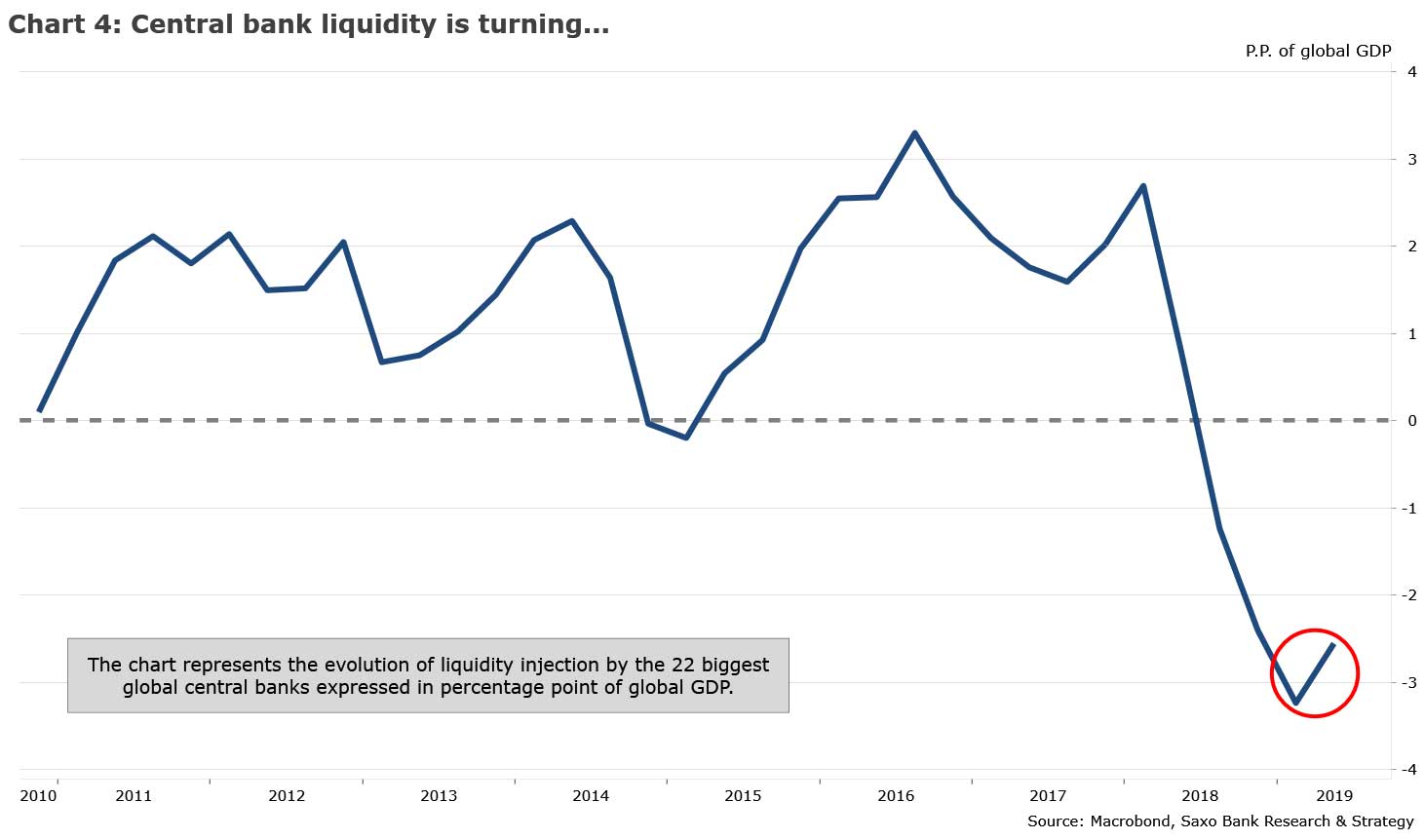 chart4-central-bank-liquidity-is-turning
