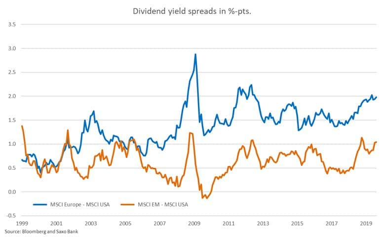dividend-yield-spreads-in-pts