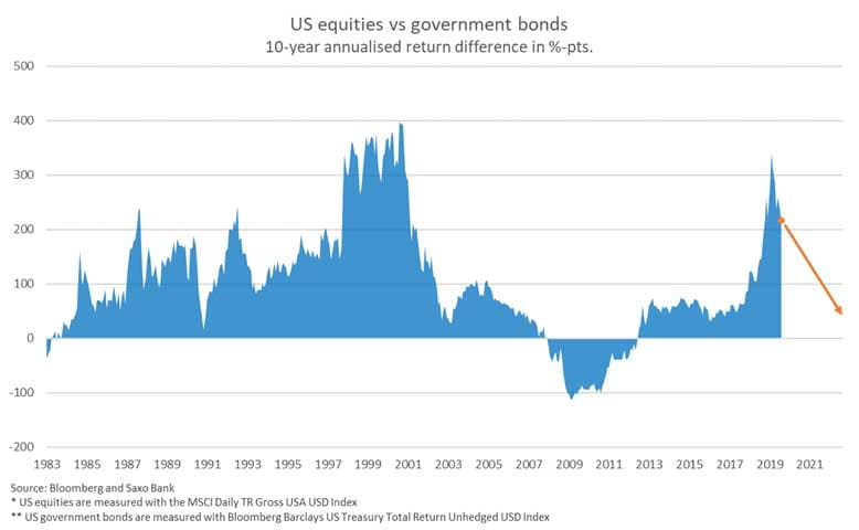 us-equities-vs-government-bonds