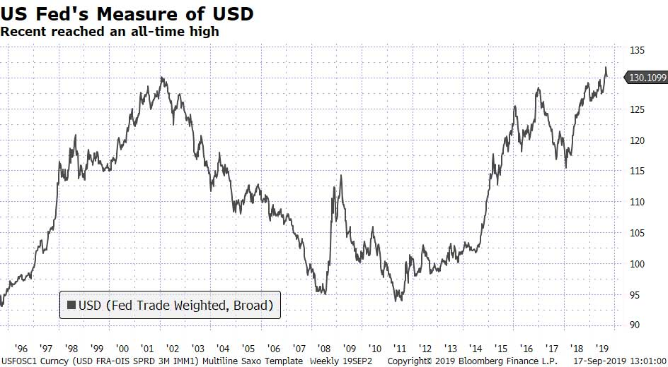 US-fed-measure-of-USD