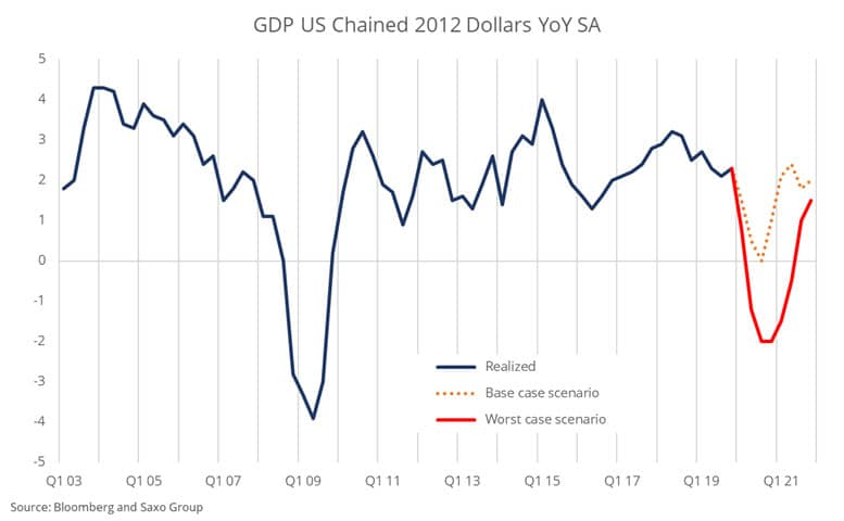 GDP-us-chained-2012-dollars-YoY-SA