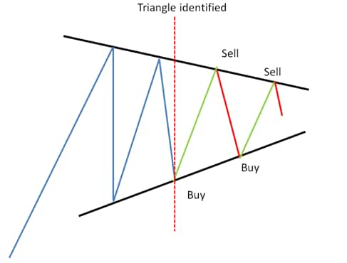 swing trading triangle
