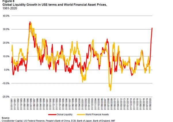 global-liquidity-growth