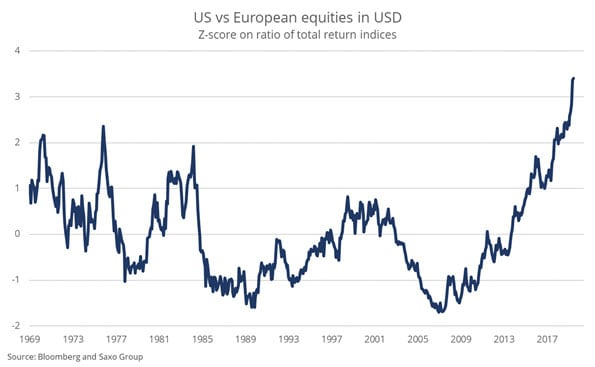 usa-vs-euro-equities